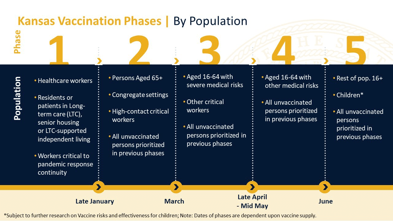 vaccine phases updated 1_7_2021